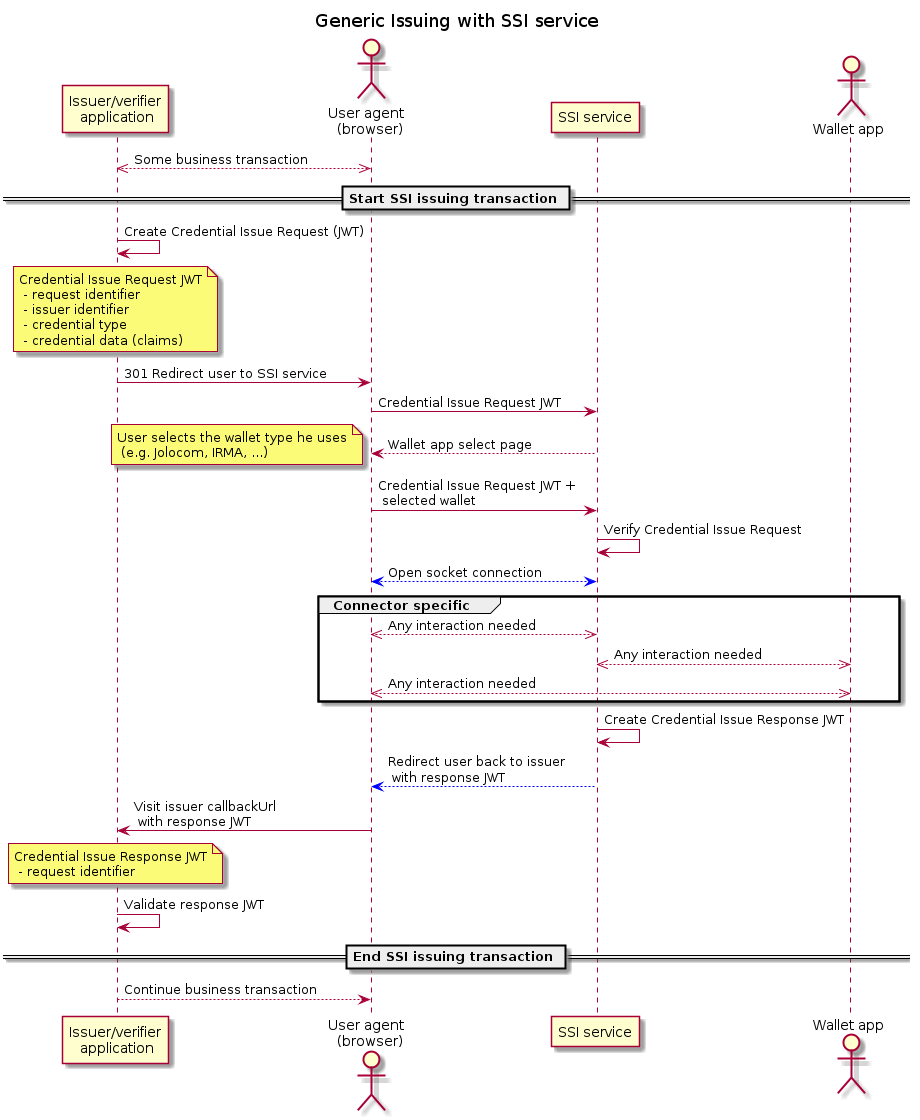 images/Generic Issuing with SSI service.png
