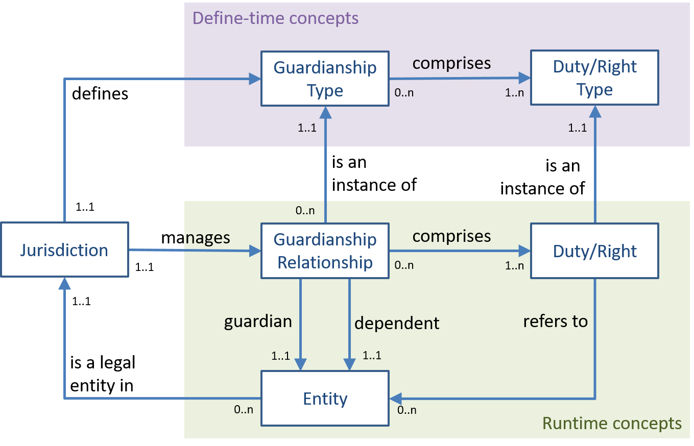 static/images/patterns/pattern-guardianship-relation.png