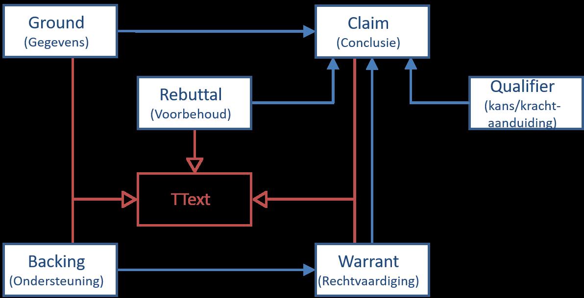 static/images/patterns/pattern-toulmin-argument.png