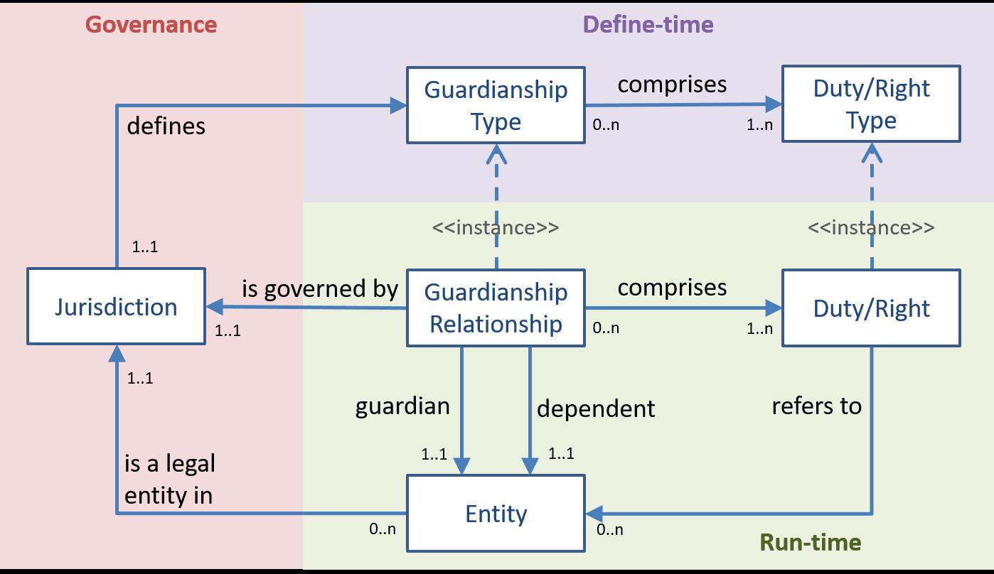 static/images/patterns/pattern-guardianship-relationship.png